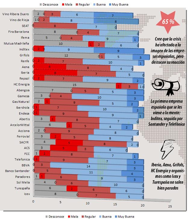 Los corresponsales en España de los veinte medios extranjeros más destacados valoran en radiocable.com la imagen que proyectan las empresas españolas
